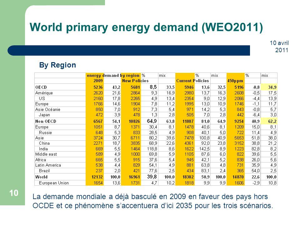 10 avril 2011 10 World primary energy demand (WEO2011) By Region La demande mondiale a déjà basculé en 2009 en faveur des pays hors OCDE et ce phénomè