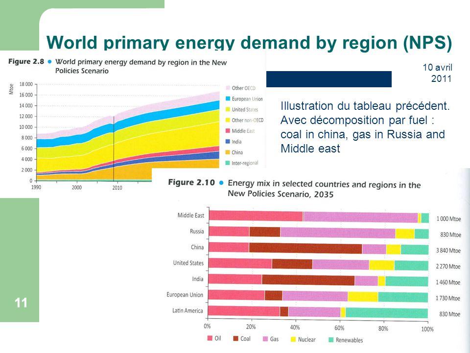 10 avril 2011 11 World primary energy demand by region (NPS) Illustration du tableau précédent. Avec décomposition par fuel : coal in china, gas in Ru
