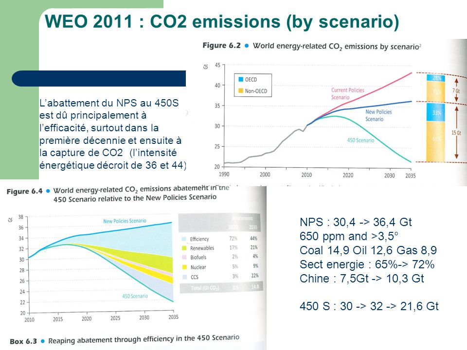 10 avril 2011 14 WEO 2011 : CO2 emissions (by scenario) NPS : 30,4 -> 36,4 Gt 650 ppm and >3,5° Coal 14,9 Oil 12,6 Gas 8,9 Sect energie : 65%-> 72% Ch