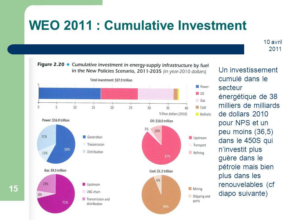 10 avril 2011 15 WEO 2011 : Cumulative Investment Un investissement cumulé dans le secteur énergétique de 38 milliers de milliards de dollars 2010 pou