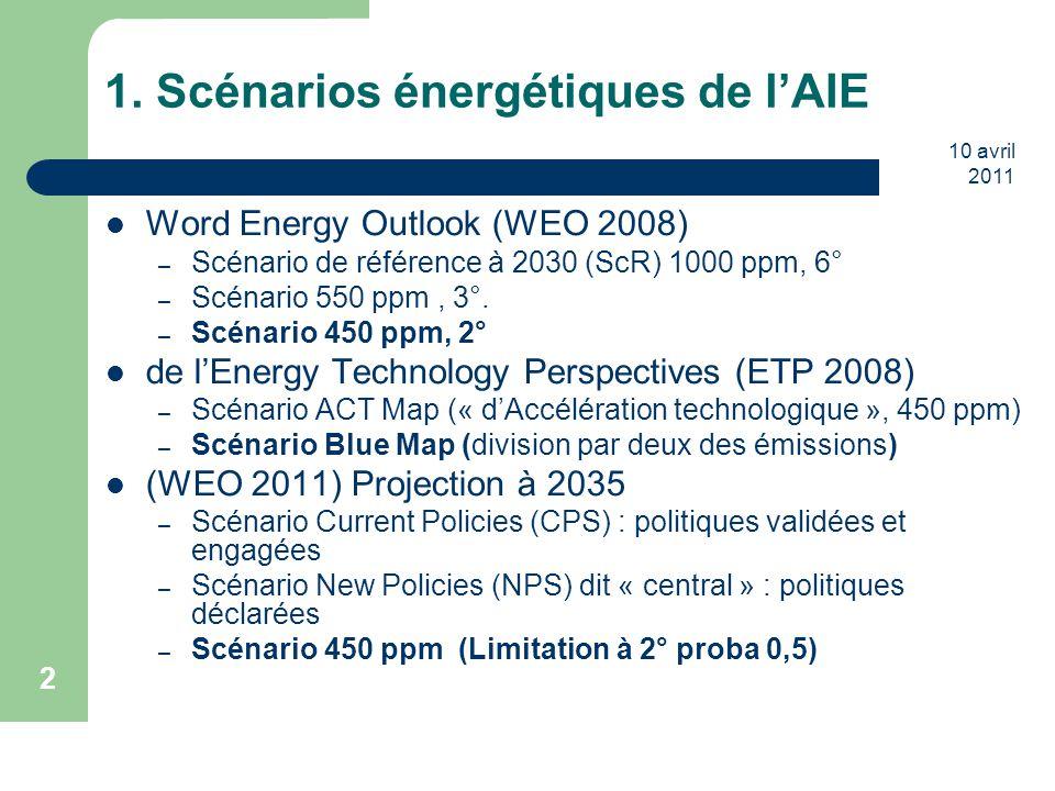 10 avril 2011 3 WEO 2011 NPS : Hypothèses Population : Croissance 6,8 b 2009->8,6b 2035 =0,9%/an (OECD 0,4%, Non OCDE 1,1%) Urbanization : world (50%->61%) Eu (74%-82%) Chine (46%-65%) GdP : 3,6%/An (Eu 1,9%,OECD 2,2% Non OCDE 4,9%) Prix énergie exogènes mais révisés par itération offre-demande : oil (barrel): 30$ 2010 1990-2000, 78$ 2010 en 2010 et 120$ 2010 en 2035 (NPS) et stable 97$ 2010 (450S); gas indexed on oil and differents for each region.