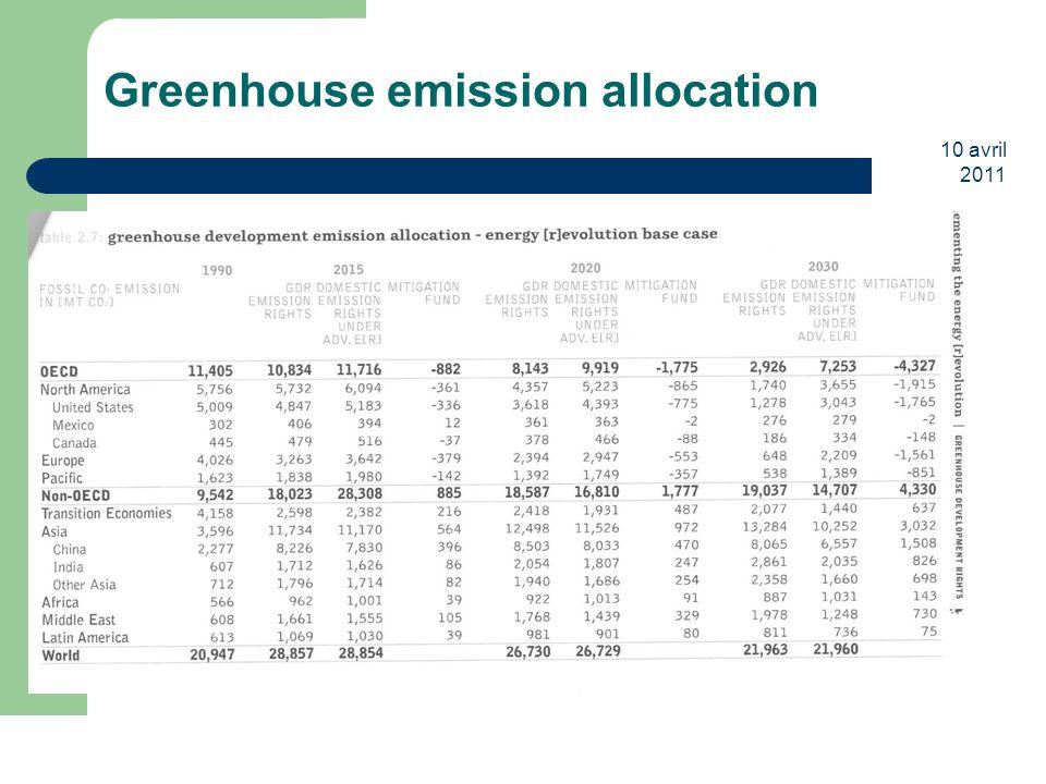 10 avril 2011 20 Greenhouse emission allocation