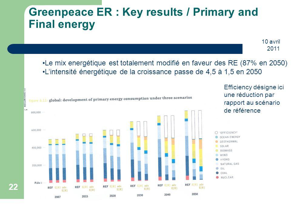 10 avril 2011 22 Greenpeace ER : Key results / Primary and Final energy Le mix energétique est totalement modifié en faveur des RE (87% en 2050) L'int