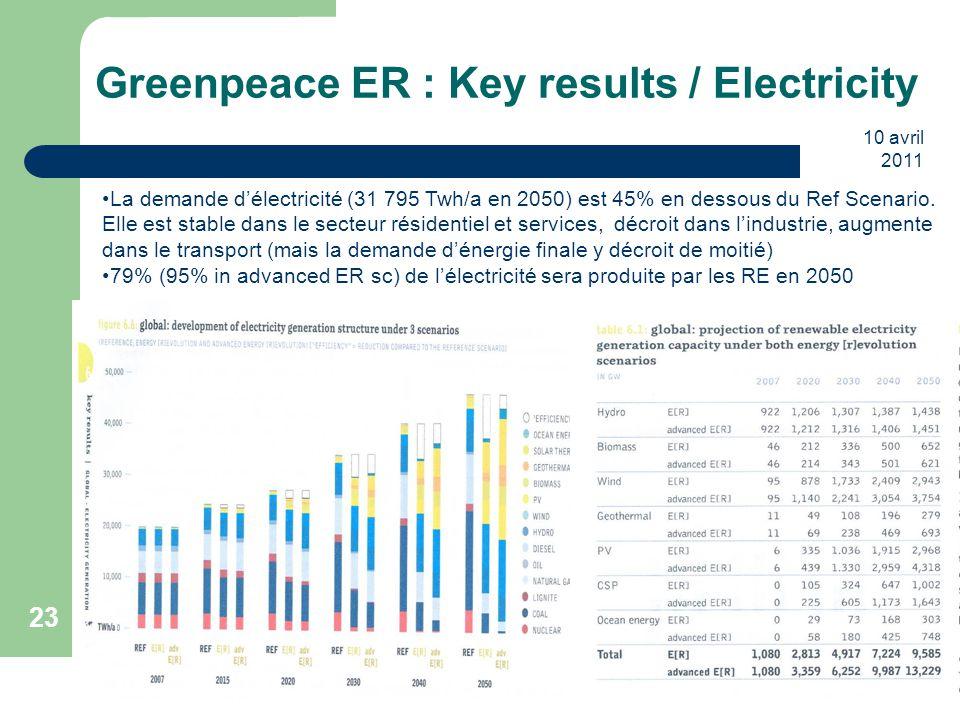 10 avril 2011 23 Greenpeace ER : Key results / Electricity La demande d'électricité (31 795 Twh/a en 2050) est 45% en dessous du Ref Scenario. Elle es
