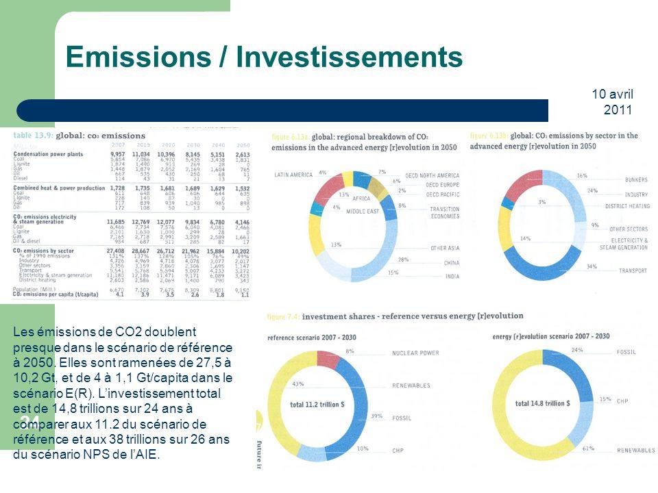 10 avril 2011 24 Emissions / Investissements Les émissions de CO2 doublent presque dans le scénario de référence à 2050. Elles sont ramenées de 27,5 à