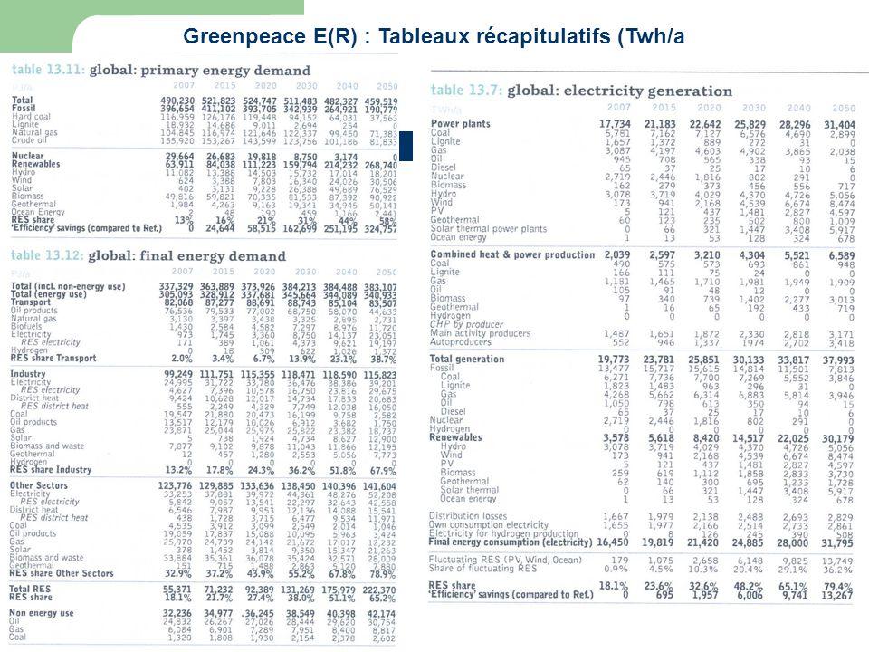 10 avril 2011 25 Greenpeace E(R) : Tableaux récapitulatifs (Twh/a