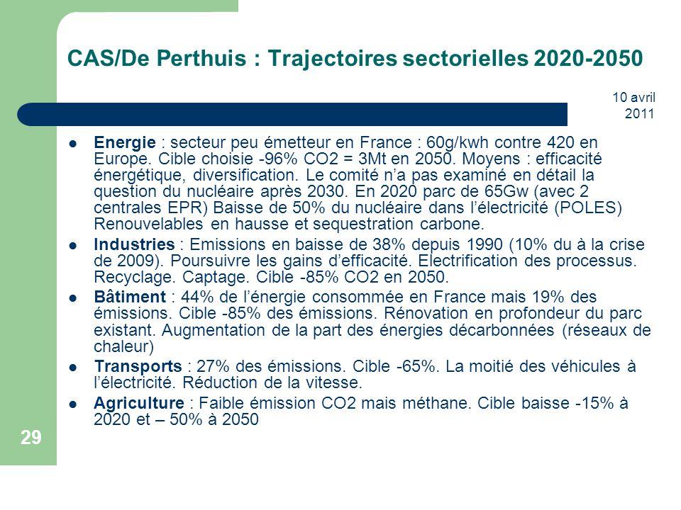 10 avril 2011 29 CAS/De Perthuis : Trajectoires sectorielles 2020-2050 Energie : secteur peu émetteur en France : 60g/kwh contre 420 en Europe. Cible