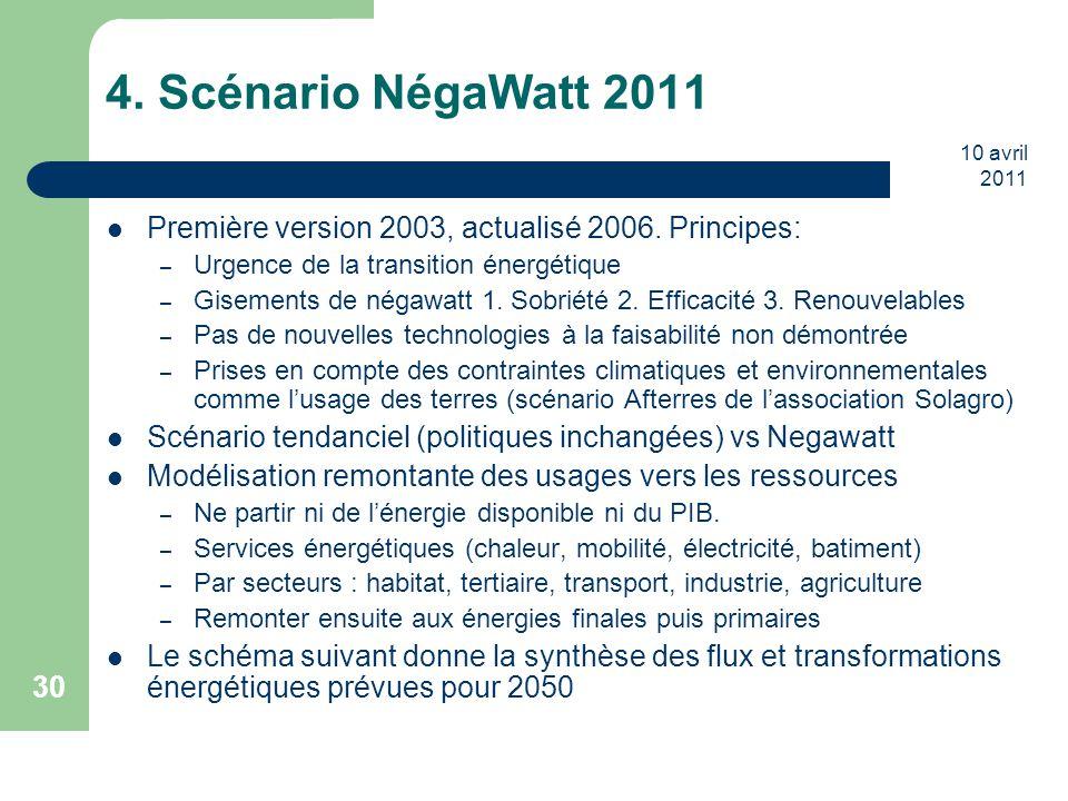 10 avril 2011 30 4. Scénario NégaWatt 2011 Première version 2003, actualisé 2006. Principes: – Urgence de la transition énergétique – Gisements de nég