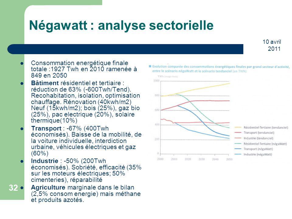 10 avril 2011 32 Négawatt : analyse sectorielle Consommation energétique finale totale :1927 Twh en 2010 ramenée à 849 en 2050 Bâtiment résidentiel et