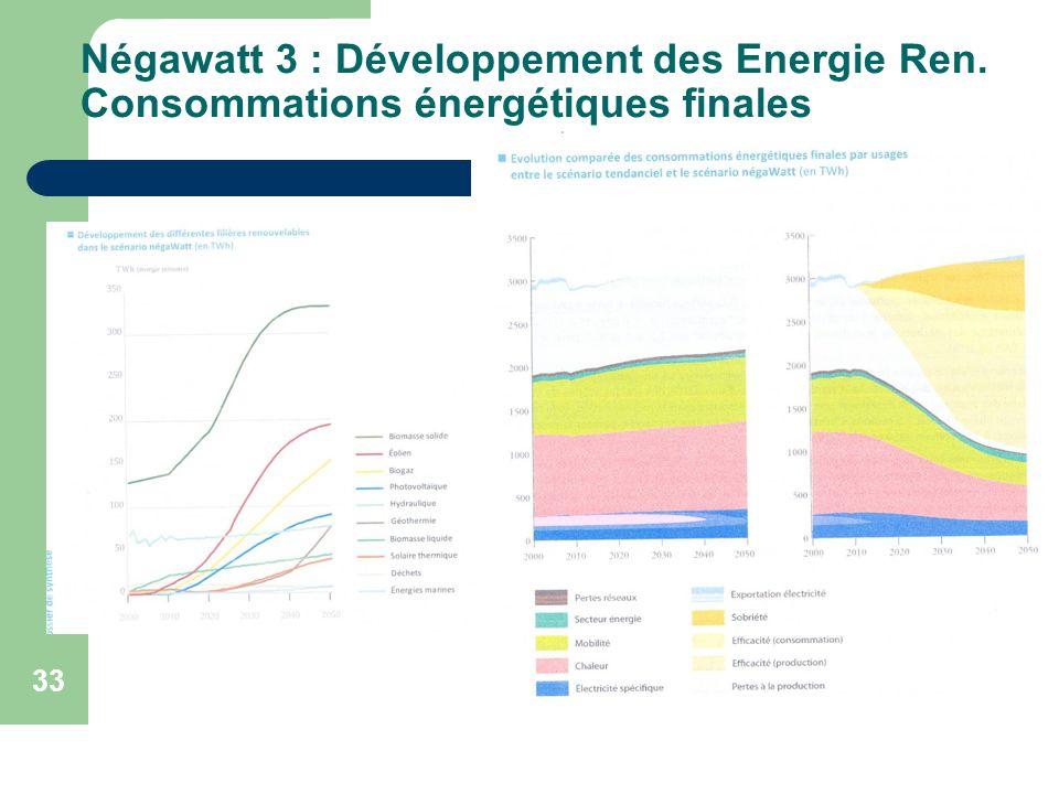 10 avril 2011 33 Négawatt 3 : Développement des Energie Ren. Consommations énergétiques finales