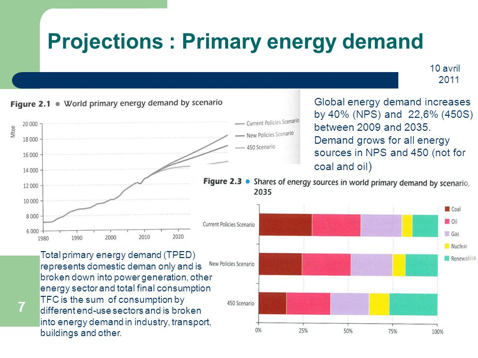 10 avril 2011 7 Projections : Primary energy demand Total primary energy demand (TPED) represents domestic deman only and is broken down into power generation, other energy sector and total final consumption TFC is the sum of consumption by different end-use sectors and is broken into energy demand in industry, transport, buildings and other.