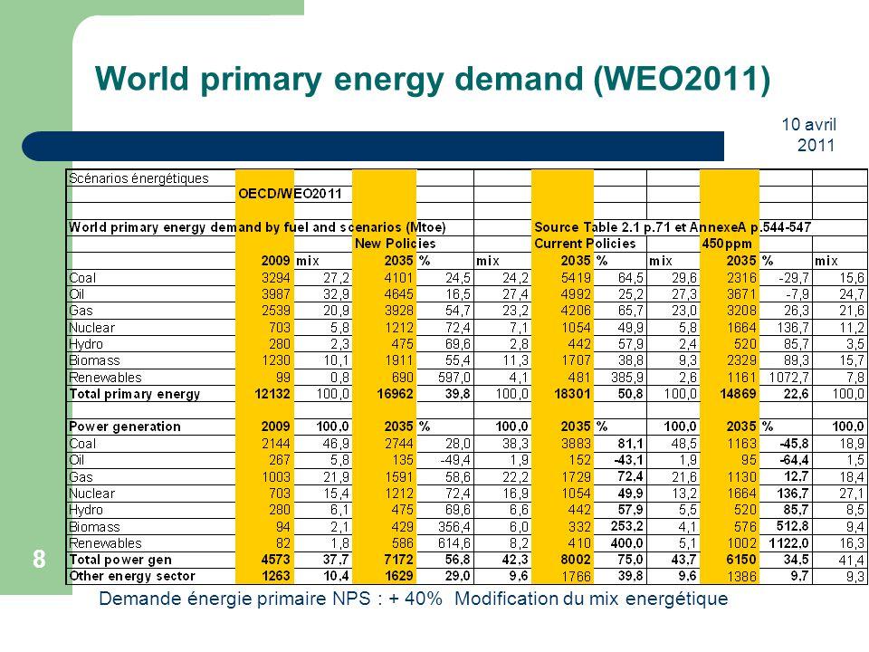 10 avril 2011 29 CAS/De Perthuis : Trajectoires sectorielles 2020-2050 Energie : secteur peu émetteur en France : 60g/kwh contre 420 en Europe.