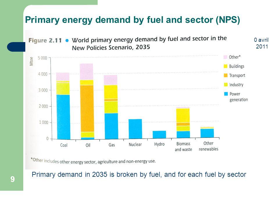 10 avril 2011 10 World primary energy demand (WEO2011) By Region La demande mondiale a déjà basculé en 2009 en faveur des pays hors OCDE et ce phénomène s'accentuera d'ici 2035 pour les trois scénarios.