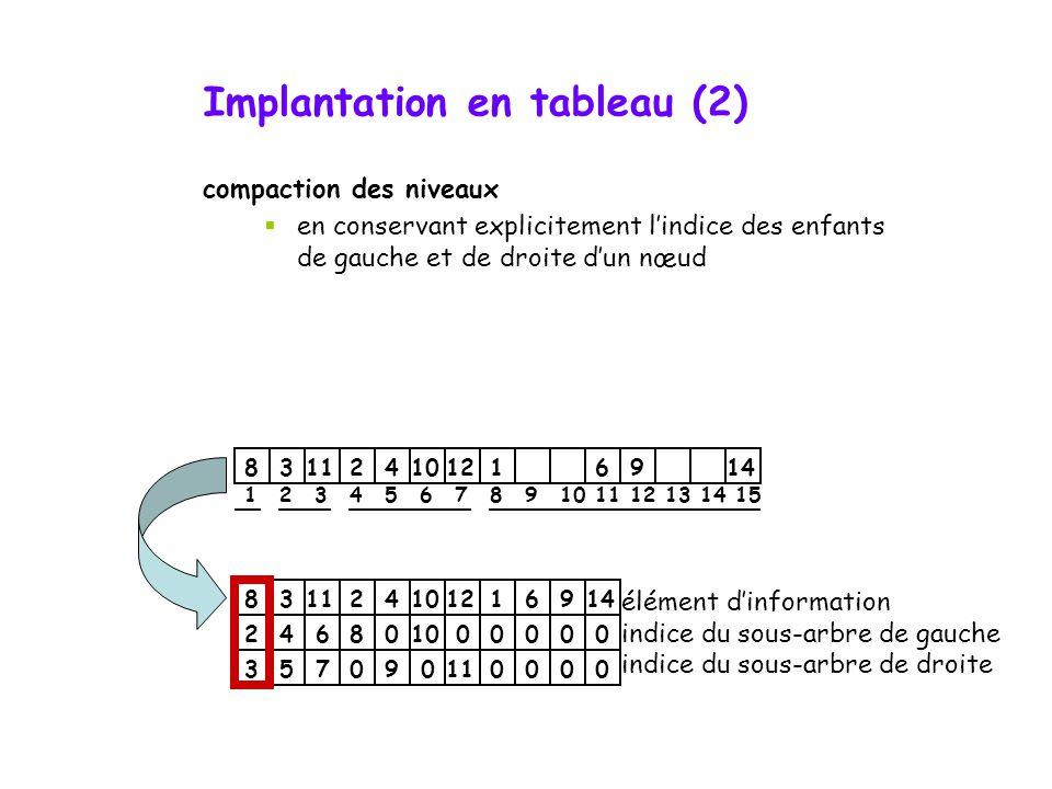 La classe Arbre (binaire) template class Arbre { public: // … private: T * tab; // ou vector v int cpt; // Nombre d'éléments dans le tableau, inutile
