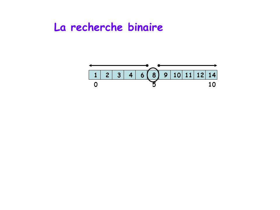 La recherche binaire 123468910111214 1005