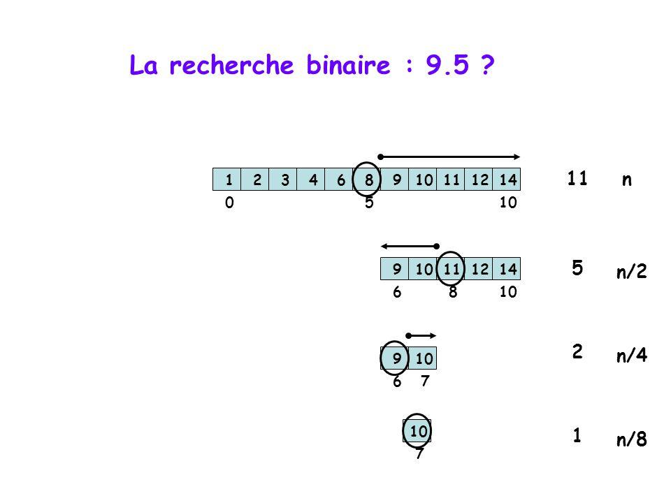 La recherche binaire : 9.5 ? 123468910111214 123468910111214 123468910111214 1005 6 8 67 1234689 111214 7