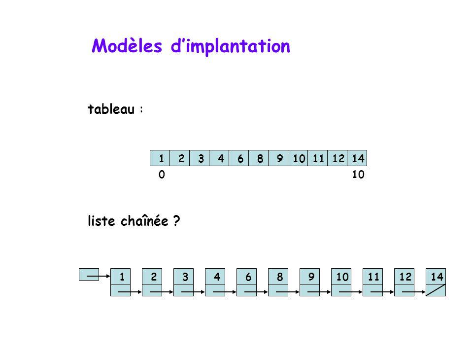 Tableau comparatif recherche séquentielle : (données triées) données présentes : O(n/2) données absentes : O(n/2) recherche binaire : (données triées)