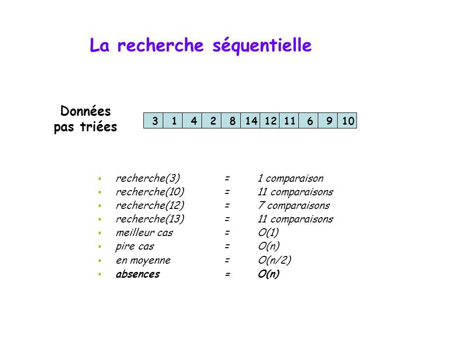 Les algorithmes de recherche  Les algorithmes de recherche  La recherche séquentielle  La recherche dichotomique  Complexité des algorithmes de re