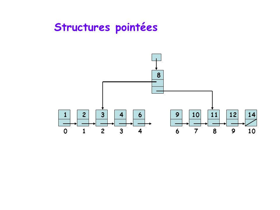 Structures pointées 12346 8 910111214 01234678910