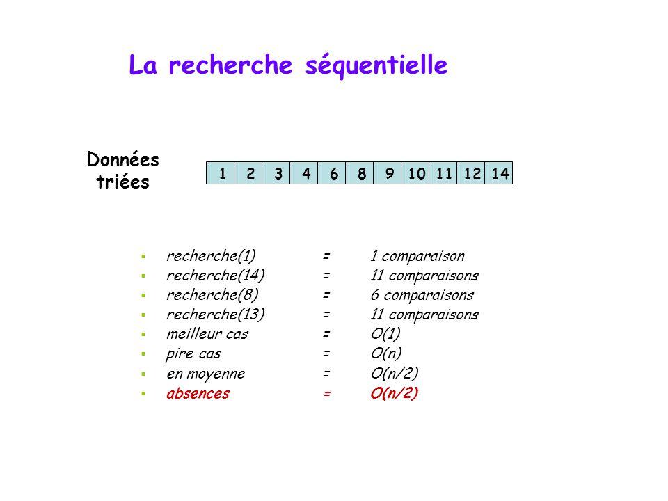 La recherche séquentielle 314281412116910  recherche(3)=1 comparaison  recherche(10)=11 comparaisons  recherche(12)=7 comparaisons  recherche(13)=