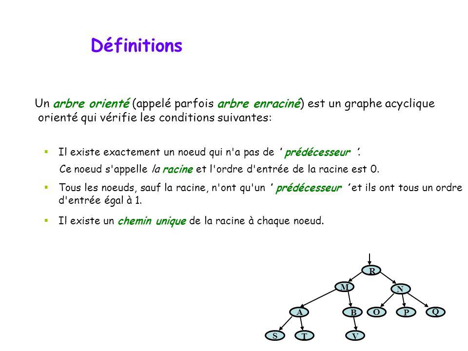 Les structures d'arbres  Définitions  Parcours d'arbres  Arbres binaires complets ou feuillus  Description en terme de type abstrait et implantati