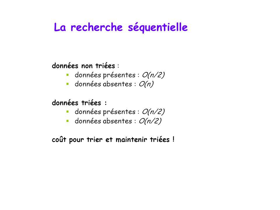La recherche séquentielle 123468910111214  recherche(1)=1 comparaison  recherche(14)=11 comparaisons  recherche(8)=6 comparaisons  recherche(13)=1