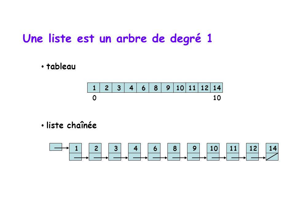 Terminologie des arbres  Le nombre de sous-arbres associés à un noeud (nombre de descendants directs) est appelé le degré du noeud. Le degré d'un arb