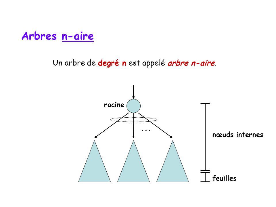 Arbre binaire racine sous-arbre de gauchesous-arbre de droite nœuds internes feuilles Un arbre de degré 2 est appelé arbre binaire.