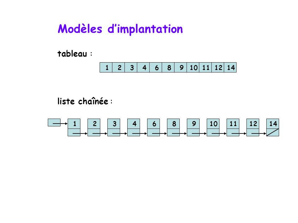 La recherche séquentielle données non triées :  données présentes : O(n/2)  données absentes : O(n) données triées :  données présentes : O(n/2) 