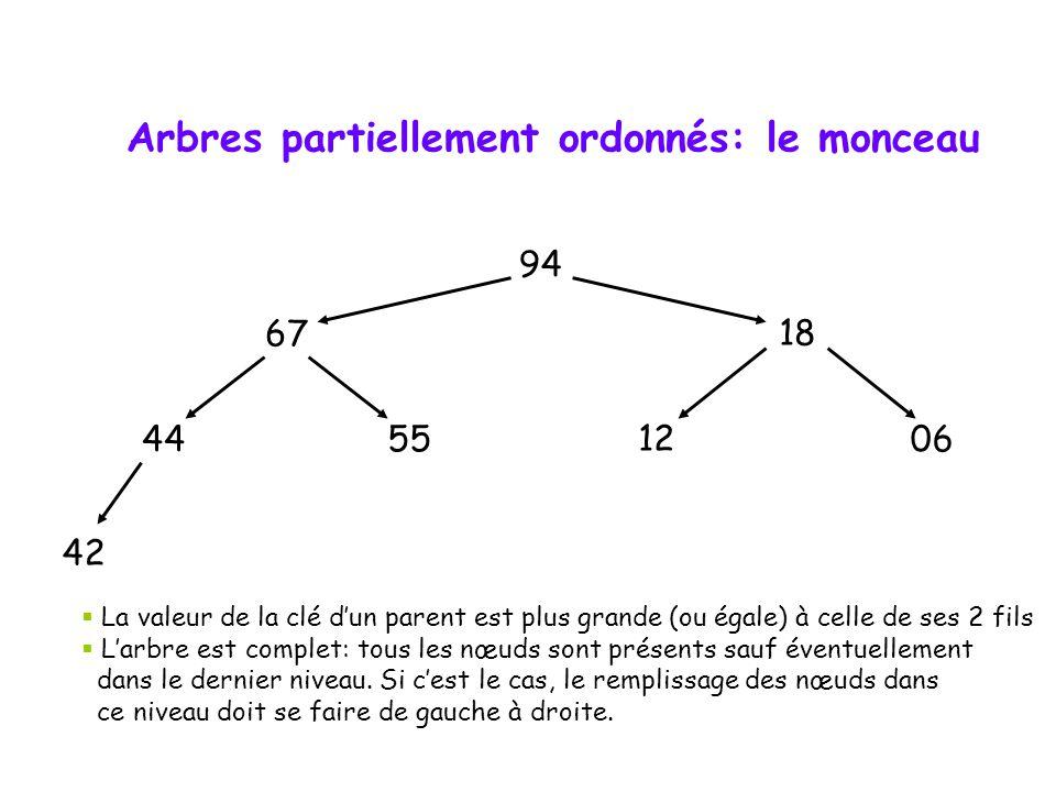 Les arbres ordonnés  Un arbre ordonné est un arbre où la position respective des sous-arbres reflète une relation d'ordre.  Exemple: l'arbre de Huff