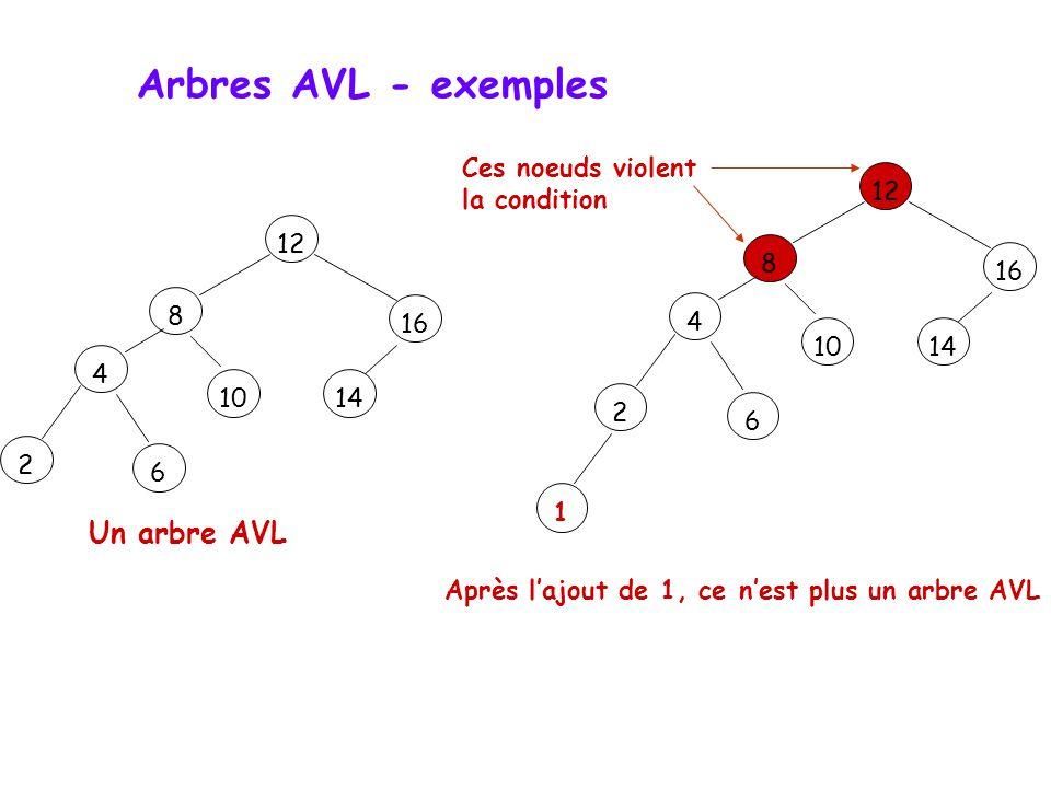 Les arbres de recherche  Un arbre de tri est également dit de recherche à condition d'être équilibré.  Un arbre équilibré est un arbre organisé de t