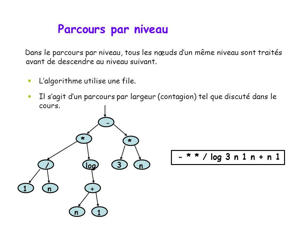 Visite arborescente  priorité au père (pré-ordre) Les descendants d'un nœud sont traités après lui: 1. visiter la racine r ; 2. visiter récursivement