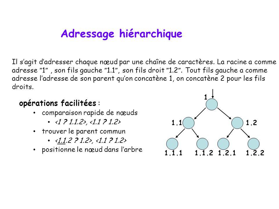 Parcours par niveau  L'algorithme utilise une file.  Il s'agit d'un parcours par largeur (contagion) tel que discuté dans le cours. Dans le parcours