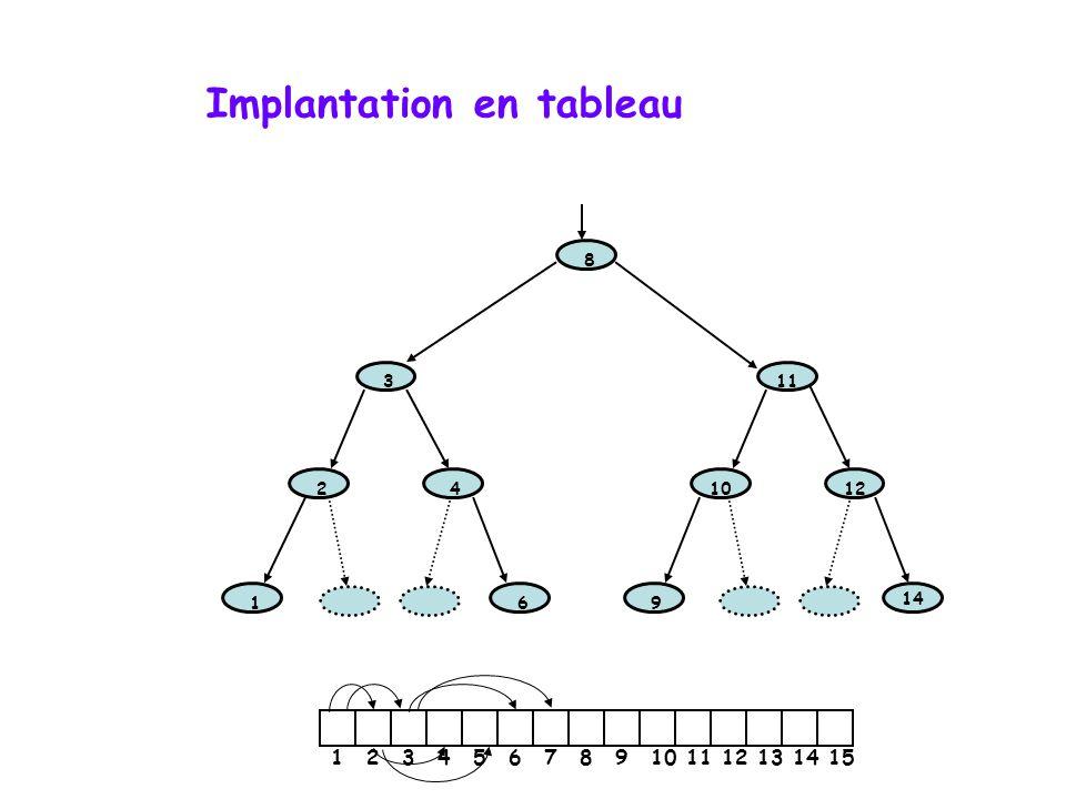 Implantation en tableau appariement :  la racine est à l'indice 1  sous-arbre de gauche est à 2*i  sous-arbre de droite est à 2*i + 1  parent de l