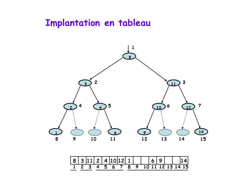 Implantation en tableau 1 2 3 4 6 8 9 10 11 12 14 1 23 4567 8 9 9101112131415 9 123456789101112131415