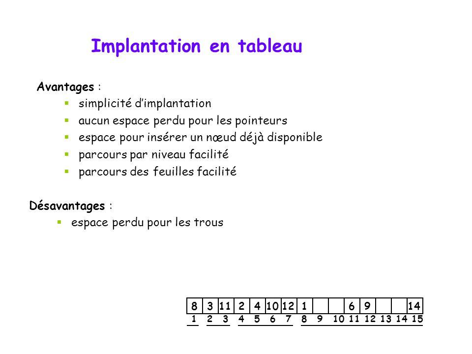 Implantation en tableau 1 2 3 4 6 8 9 10 11 12 14 831124101216914 1 23 4567 8 9 9101112131415 9 123456789101112131415