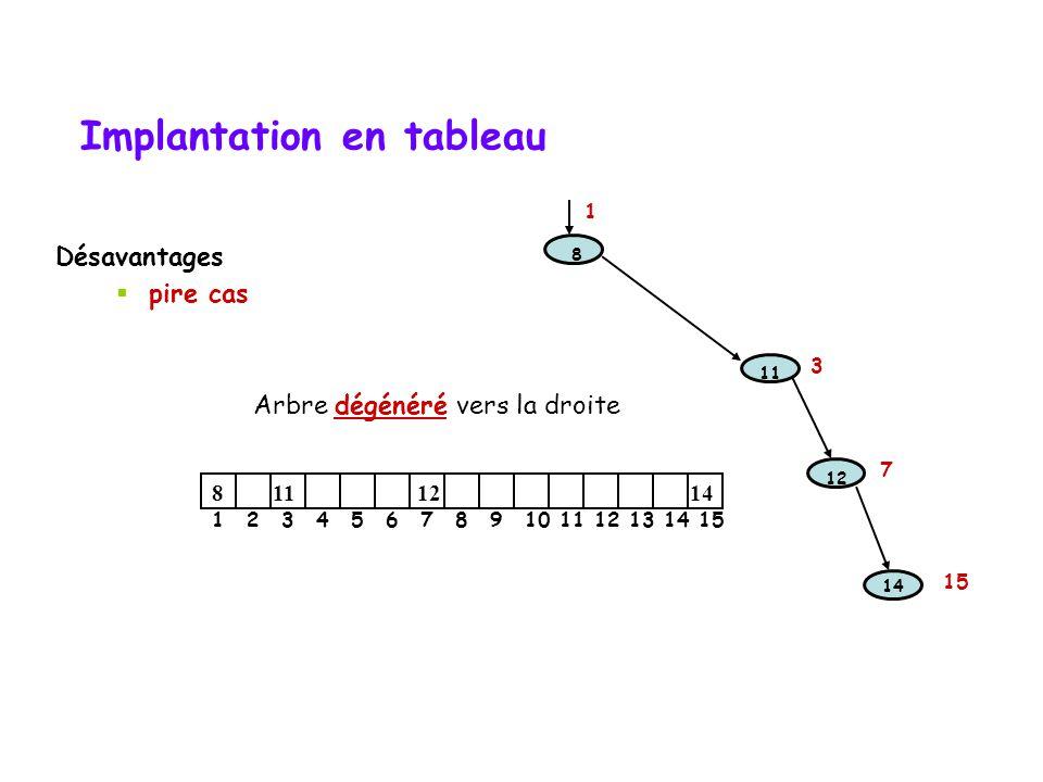 Implantation en tableau Avantages :  simplicité d'implantation  aucun espace perdu pour les pointeurs  espace pour insérer un nœud déjà disponible