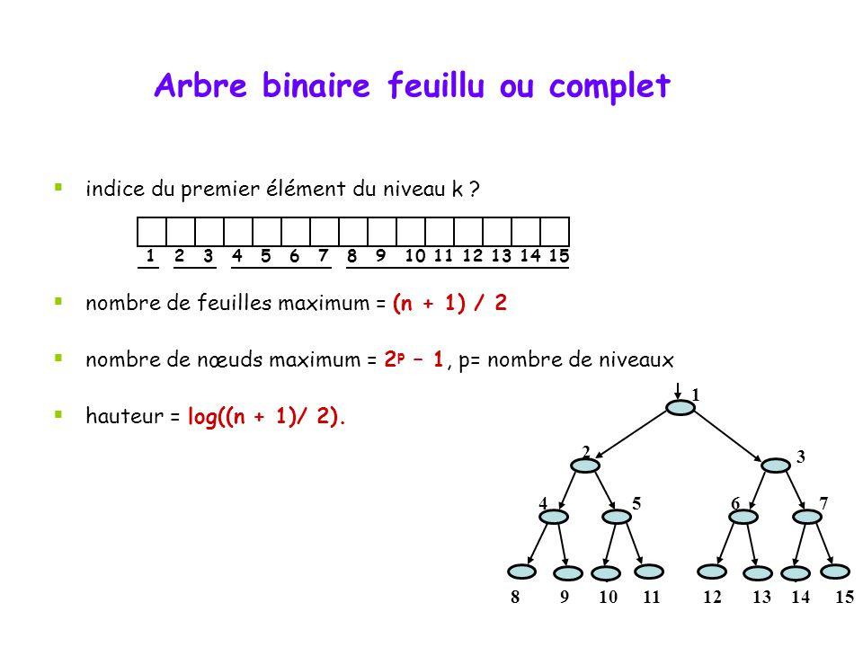 Arbre feuillu ou complet  Arbre complet: Un arbre de degré n est dit complet lorsque tous ses niveaux, à l'exception du dernier, possède un nombre ma