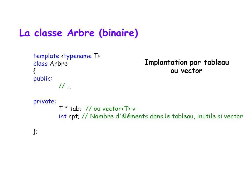 Arbre binaire feuillu ou complet  indice du premier élément du niveau k ?  nombre de feuilles maximum = (n + 1) / 2  nombre de nœuds maximum = 2 p
