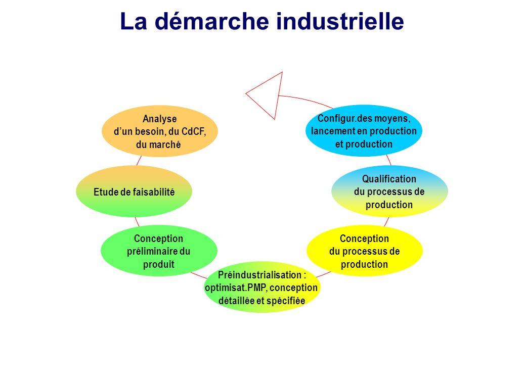 Analyse d'un besoin, du CdCF, du marché Qualification du processus de production Conception préliminaire du produit Préindustrialisation : optimisat.P