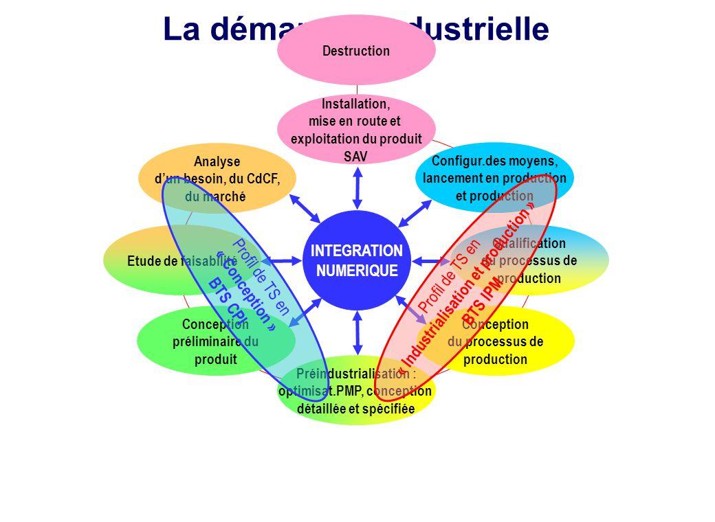La démarche industrielle Destruction Analyse d'un besoin, du CdCF, du marché Qualification du processus de production Conception préliminaire du produ