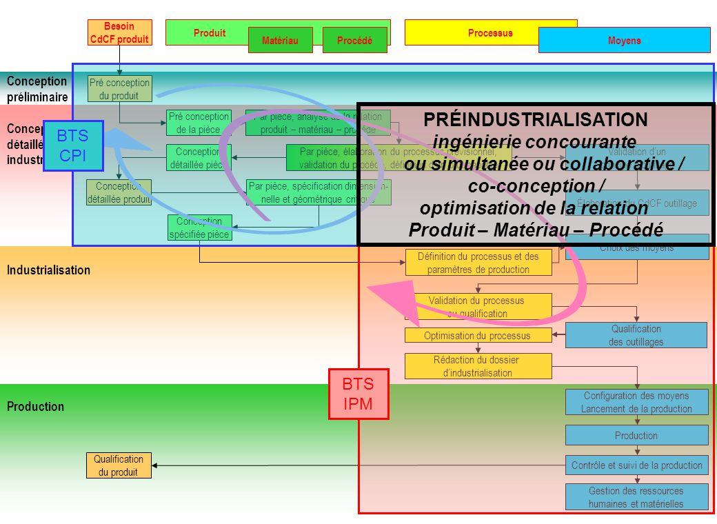 Conception préliminaire Conception détaillée et pré industrialisation Besoin CdCF produit ProduitProcessus Moyens Pré conception du produit Pré concep
