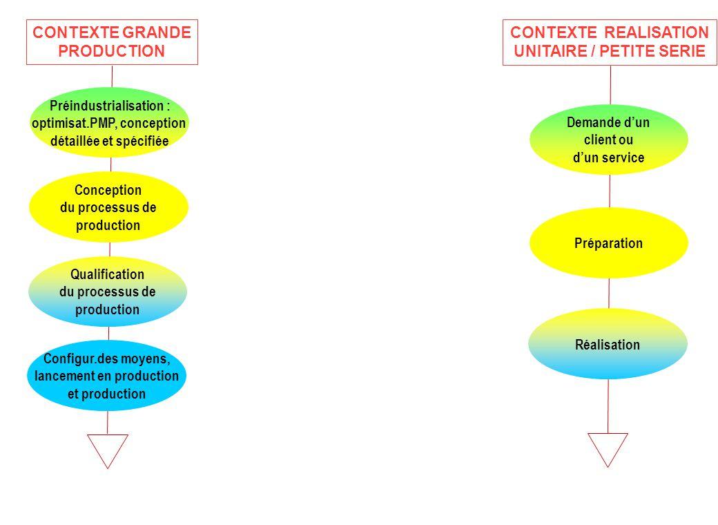 CONTEXTE REALISATION UNITAIRE / PETITE SERIE Demande d'un client ou d'un service Préparation Réalisation Préindustrialisation : optimisat.PMP, concept