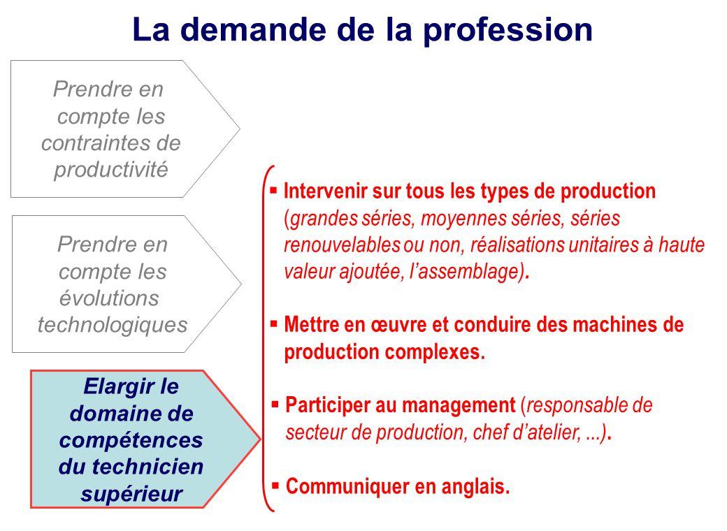 La demande de la profession Prendre en compte les évolutions technologiques Prendre en compte les contraintes de productivité Elargir le domaine de co