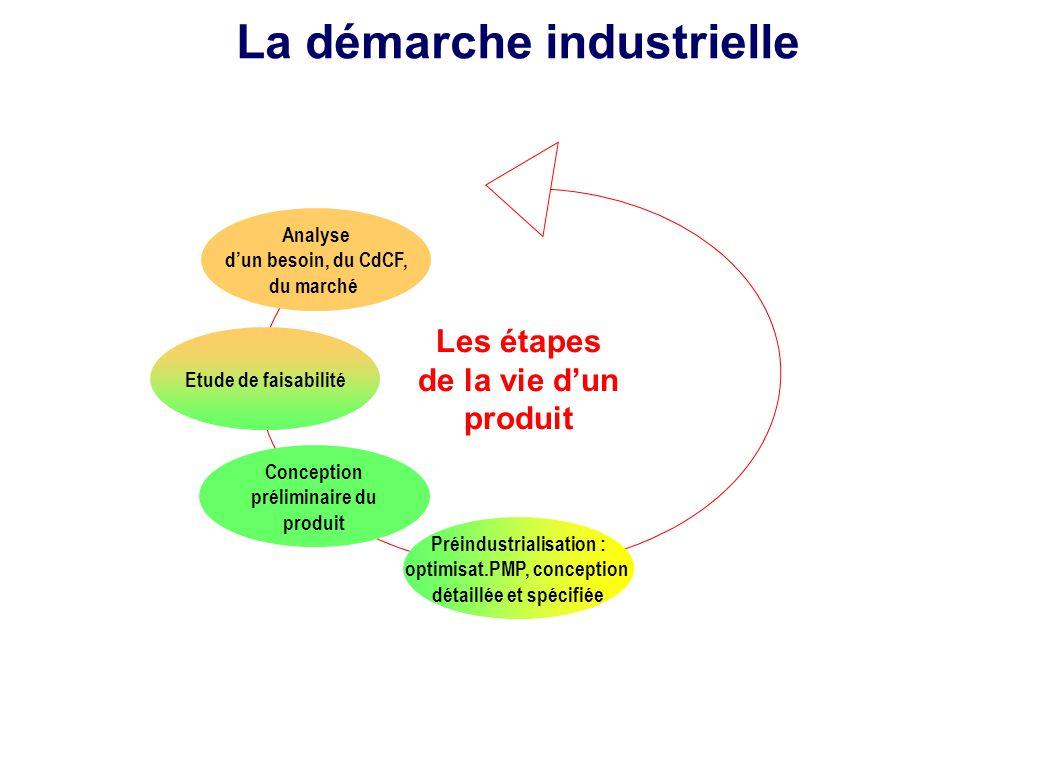 Les étapes de la vie d'un produit Analyse d'un besoin, du CdCF, du marché Conception préliminaire du produit Préindustrialisation : optimisat.PMP, con