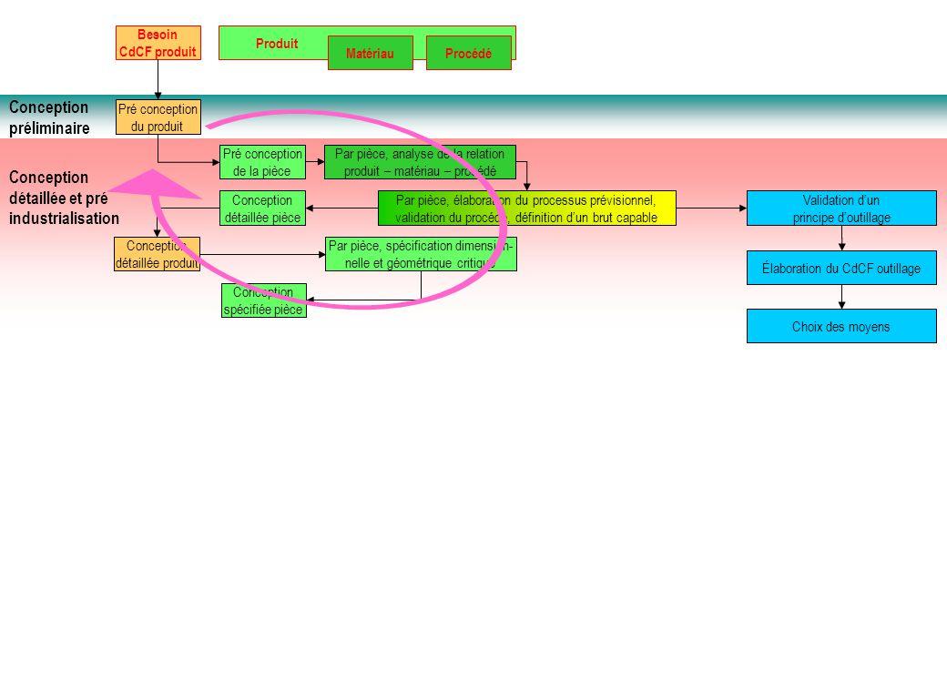 Conception détaillée et pré industrialisation Conception préliminaire Besoin CdCF produit Produit MatériauProcédé Pré conception du produit Pré concep