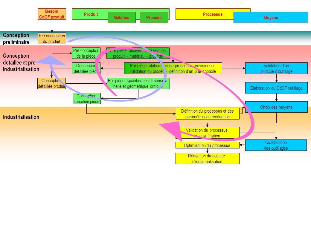 Industrialisation Optimisation du processus Rédaction du dossier d'industrialisation Qualification des outillages Validation du processus ou qualifica