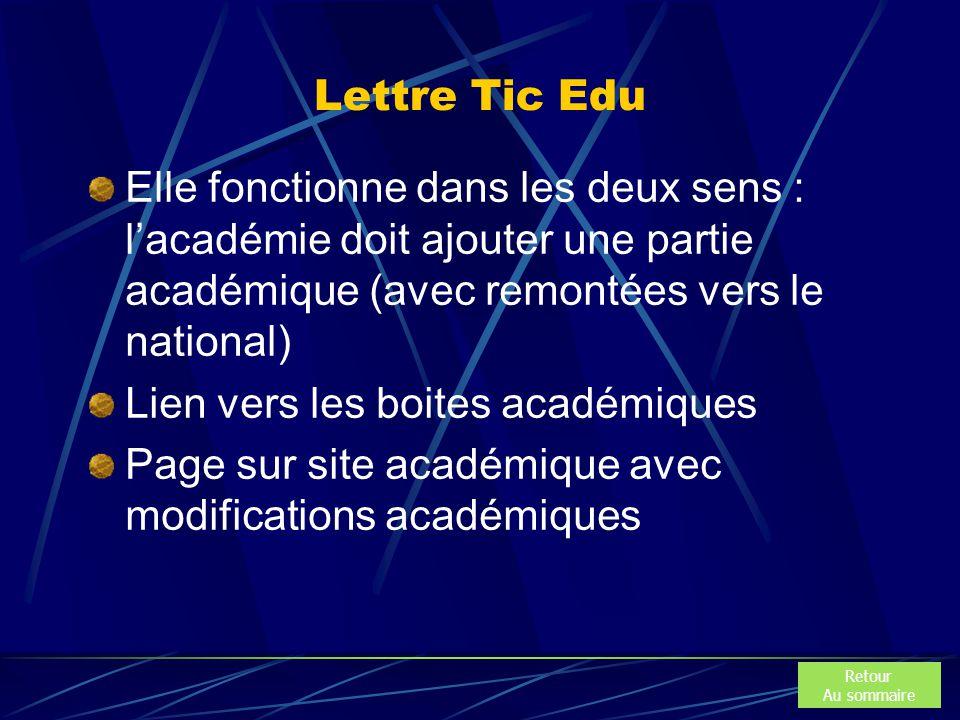 Lettre Tic Edu Elle fonctionne dans les deux sens : l'académie doit ajouter une partie académique (avec remontées vers le national) Lien vers les boites académiques Page sur site académique avec modifications académiques Retour Au sommaire