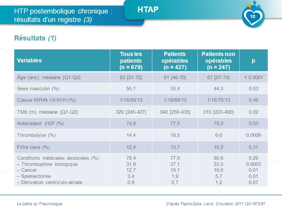 HTAP Variables Tous les patients (n = 679) Patients opérables (n = 427) Patients non opérables (n = 247) p Âge (ans), médiane [Q1-Q3]63 [51-72]61 [48-70]67 [57-74]< 0,0001 Sexe masculin (%)50,153,444,50,03 Classe NYHA I/II/III/IV (%)1/18/69/131/19/68/131/16/70/130,49 TM6 (m), médiane [Q1-Q3]329 [245-427]340 [250-435]315 [223-400]0,02 Antécédent d'EP (%)74,877,570,00,03 Thrombolyse (%)14,418,56,60,0009 Filtre cave (%)12,413,710,20,31 Conditions médicales associées (%) – Thrombophilie biologique – Cancer – Splénectomie – Dérivation ventriculo-atriale 78,4 31,9 12,7 3,4 0,9 77,0 37,1 10,1 1,9 0,7 80,6 23,5 16,6 5,7 1,2 0,29 0,0003 0,01 0,67 La Lettre du Pneumologue HTP postembolique chronique : résultats d'un registre (3) Résultats (1) 10 D'après Pepke-Zaba J et al.