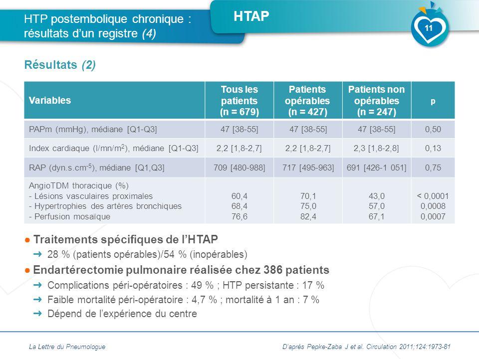 HTAP Variables Tous les patients (n = 679) Patients opérables (n = 427) Patients non opérables (n = 247) p PAPm (mmHg), médiane [Q1-Q3]47 [38-55] 0,50 Index cardiaque (l/mn/m 2 ), médiane [Q1-Q3]2,2 [1,8-2,7] 2,3 [1,8-2,8]0,13 RAP (dyn.s.cm -5 ), médiane [Q1,Q3]709 [480-988]717 [495-963]691 [426-1 051]0,75 AngioTDM thoracique (%) - Lésions vasculaires proximales - Hypertrophies des artères bronchiques - Perfusion mosaïque 60,4 68,4 76,6 70,1 75,0 82,4 43,0 57,0 67,1 < 0,0001 0,0008 0,0007 La Lettre du Pneumologue HTP postembolique chronique : résultats d'un registre (4) Résultats (2) 11 ●Traitements spécifiques de l'HTAP ➜ 28 % (patients opérables)/54 % (inopérables) ●Endartérectomie pulmonaire réalisée chez 386 patients ➜ Complications péri-opératoires : 49 % ; HTP persistante : 17 % ➜ Faible mortalité péri-opératoire : 4,7 % ; mortalité à 1 an : 7 % ➜ Dépend de l'expérience du centre D'après Pepke-Zaba J et al.